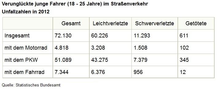 SIB Unfallstatistiken